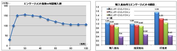 エンゲージメント指数VS年間購入額 購入意向等とエンゲージメントの関係