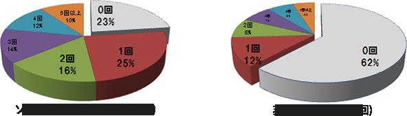 ソーシャルファンと非ファンの年間利用頻度比較